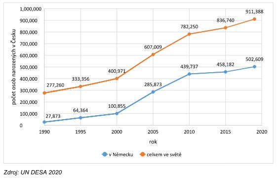 Graf č. 1 Nárůst počtu osob narozených v Česku žijících v Německu a celkově ve světě, 1990 – 2020